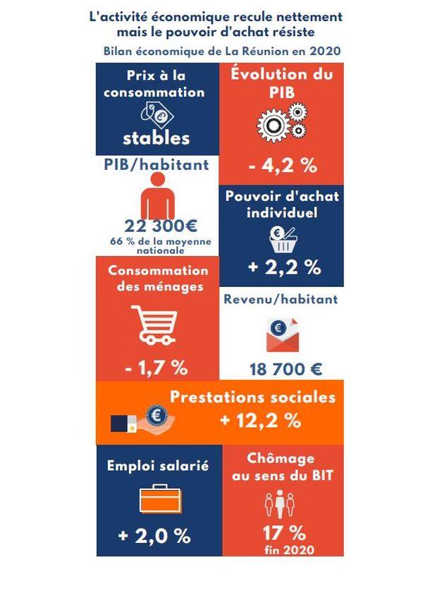 Bilan économique de La Réunion en 2020