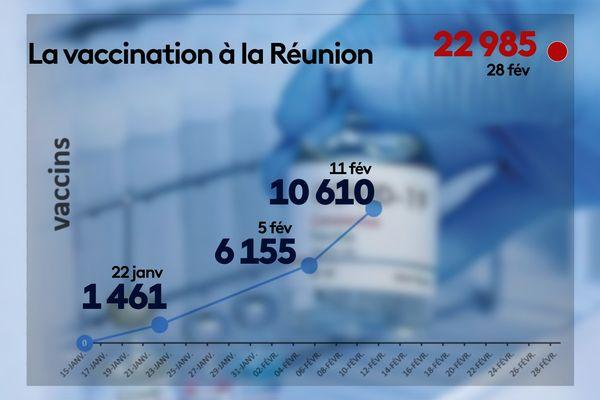 La vaccination à La Réunion