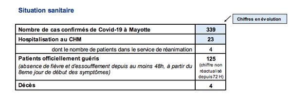 Coronavirus situation au 23 04
