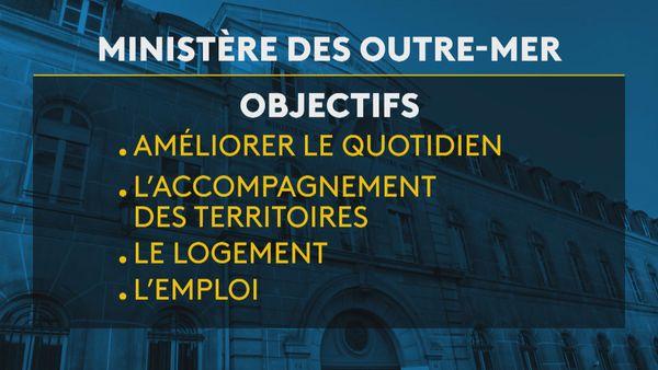 Objectifs du projet de budget 2020 des Outre-mer