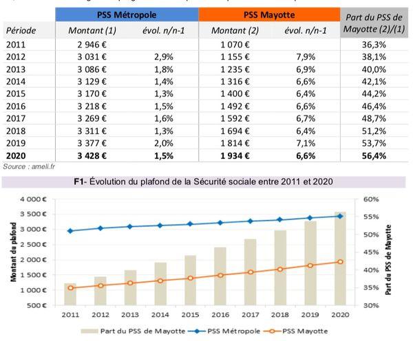 Evolution du plafond de la sécurité sociale 2021 en métropole et à Mayotte