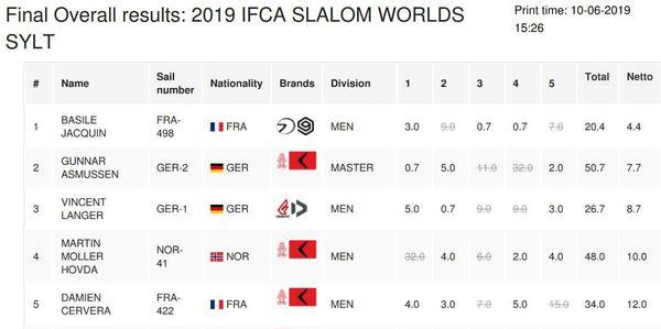 Résultats du championnat du monde de slalom IFCA 2019