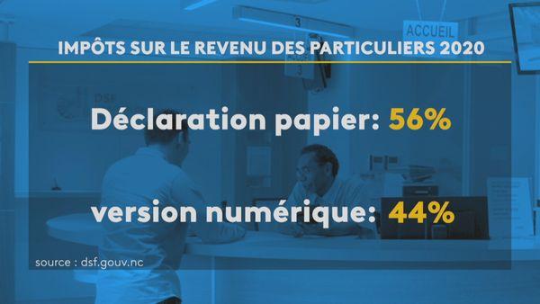 Déclarations de revenus papier ou numérique