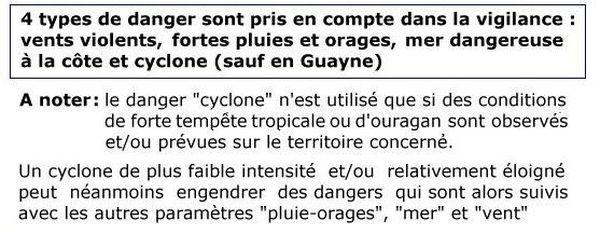 Indications cyclone