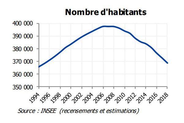 stats habitants Martinique