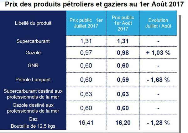 20170728 Prix des carburants au 1er août