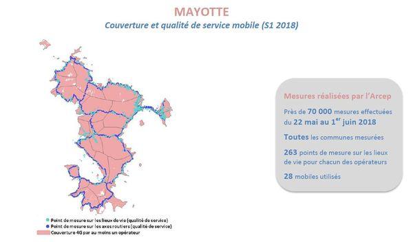 ARCEP Mayotte