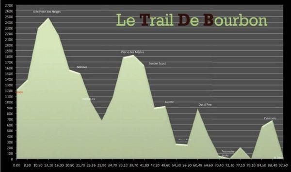 Grand Raid 2013 : Profil du Trail de Bourbon