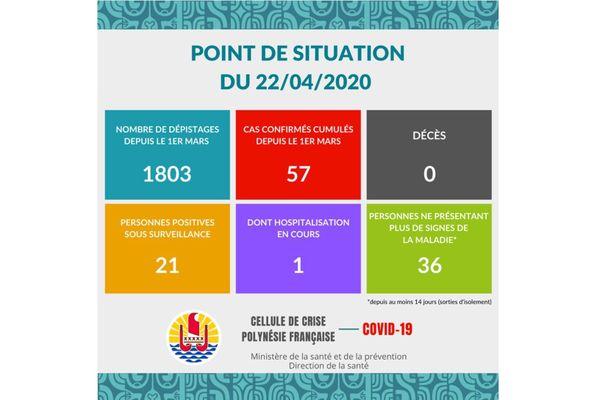 Mercredi 22 avril :pas de nouveau cas confirmé de Covid-19 en Polynésie
