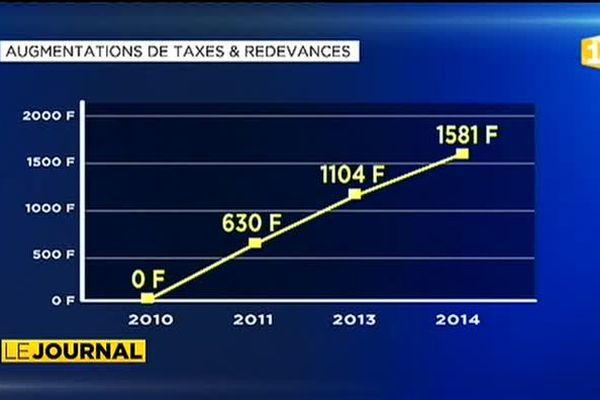 Les taxes aéroportuaires triplent en trois ans