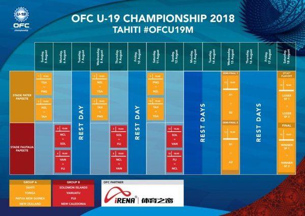 Programme des Oceania OFC de foot U19 2018