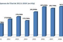 Dépenses de l'Etat en Polynésie de 2011 à 2018