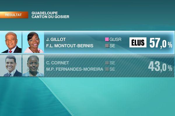 Résultats départementales Gosier Guadeloupe