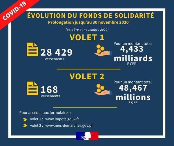 covid-19 : aide état / fonds solidarité élargi