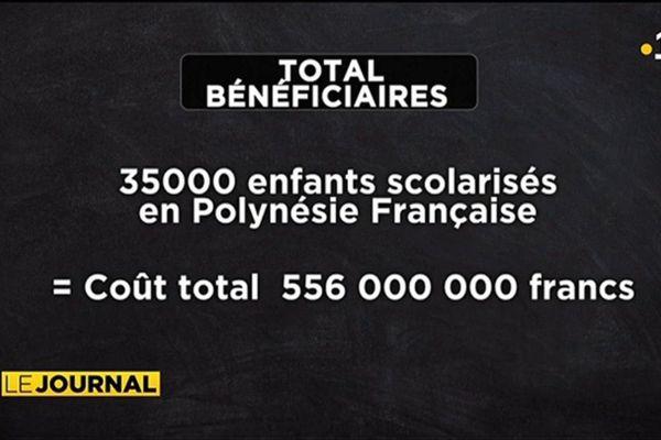 35 000 enfants bénéficient d'aides scolaires