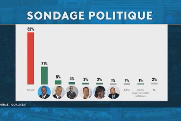 la côte de confiance des acteurs politiques en Guadeloupe
