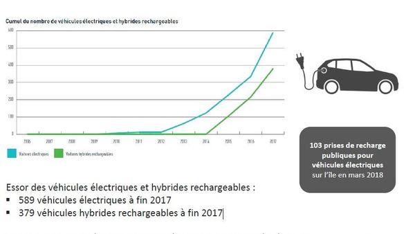Bilan énergétique 2016 pour 2017