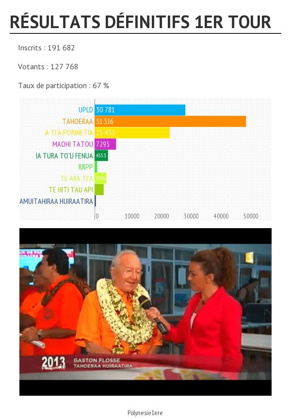 RESULTATS ELECTIONS TERRITORIALES 2013 : 1er Tour