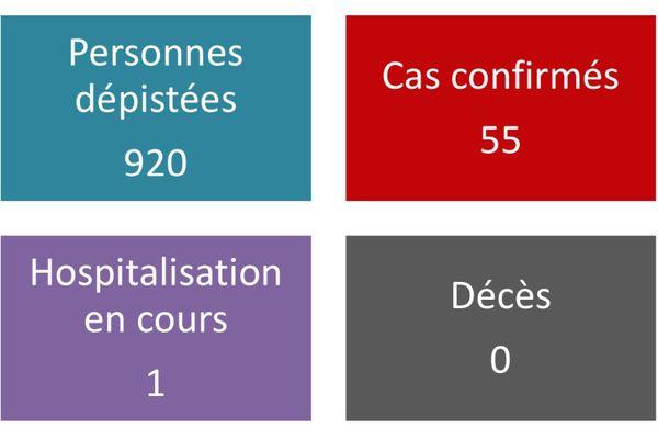 55 cas confirmés de COVID19