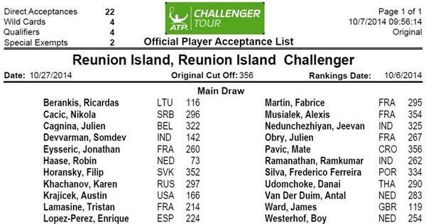 la liste des 22 joueurs de l'open de La Réunion