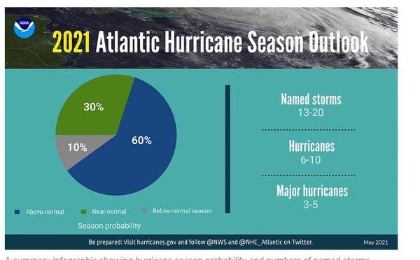 NOAA 2021 cyclones prévisions