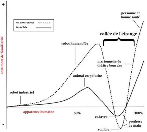 Schéma explicatif de la vallée de l'étrange de Masahiro Mori