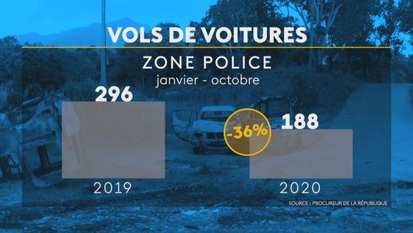 Infographie vols de voiture 2020, zone police