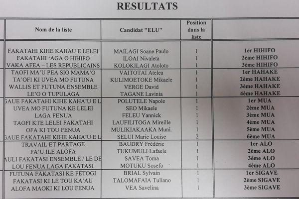résultats elections territoriales 2017