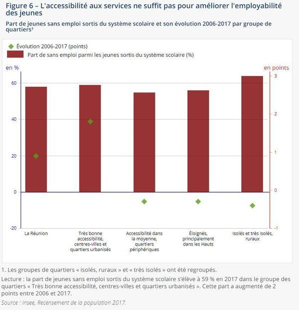 les difficultés de formation et d'emploi des jeunes Réunionnais