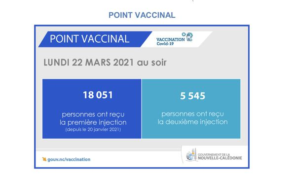 Point vaccinal 23 mars 2021