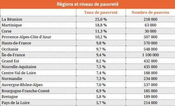 rapport sur la pauvreté : régions et niveau de pauvreté