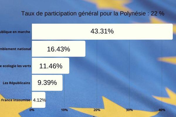 résultats européennes
