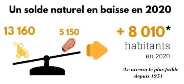 INSEE naissances décès solde naturel 2020 La Réunion
