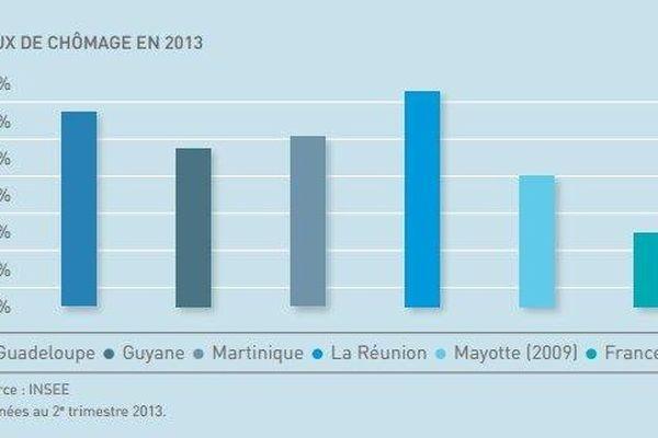 graphique taux de chômage DOM