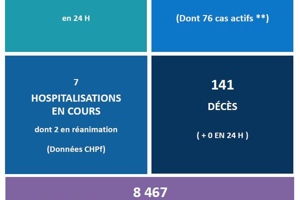 Covid-19 : aucun décès et les vaccinations se poursuivent