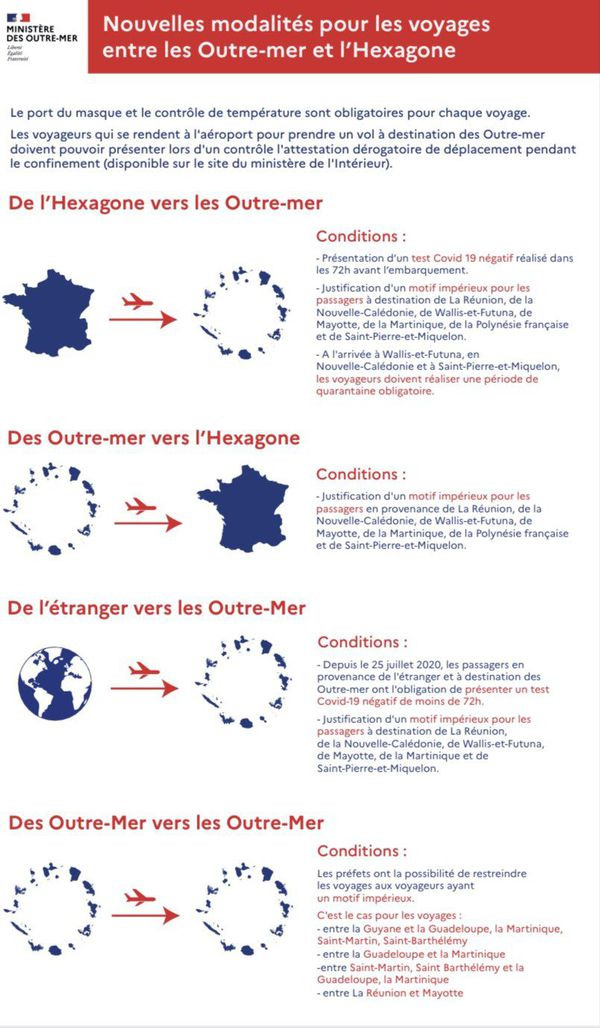 Modalités pour les voyages entre l'Hexagone et les Outre-mer - 16/11/2020