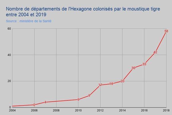 départements hexagone colonisés par le Moustique tigre