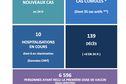 Covid-19 : 8nouveaux cas et 3 096 personnes vaccinées