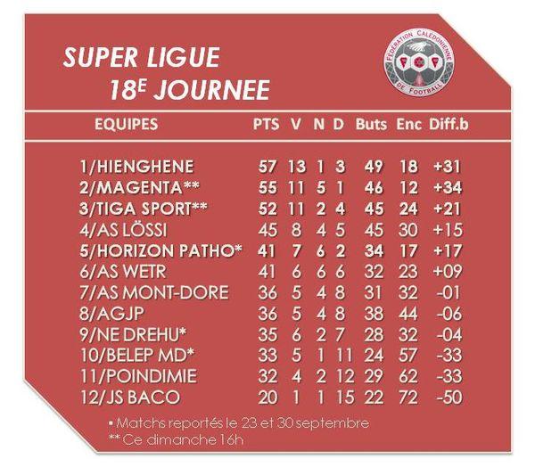 Le classement provisoire de la 18e journée de Super Ligue