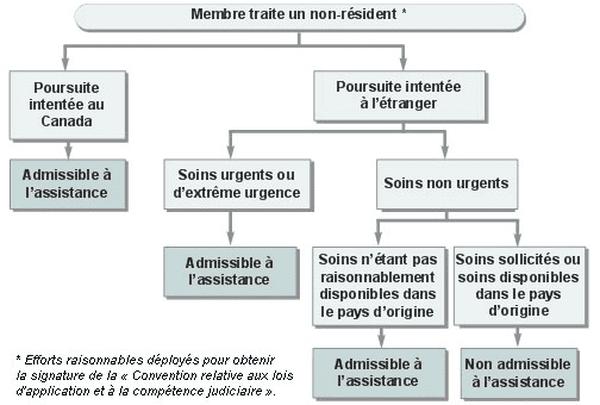 Assureur CHU MOncton