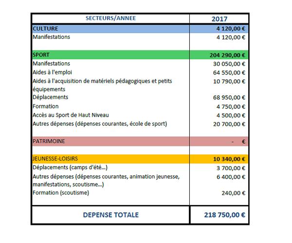 Répartition des subventions en 2017
