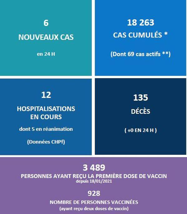 Covid-19 : Nouvelle recommandation sur la prise du Vaccin.