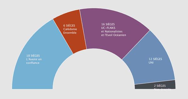 congrès : composition en 2020 avec la création de l'Intergroupe