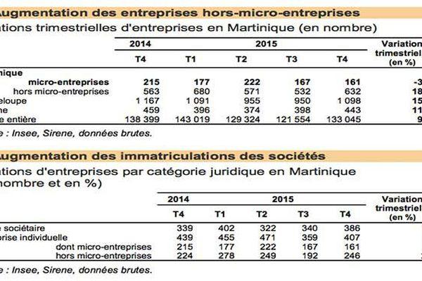 Entreprises Martinique