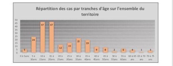 répartition des cas dengue 2018