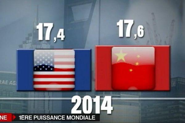 La Chine 1ère puissance économique mondiale