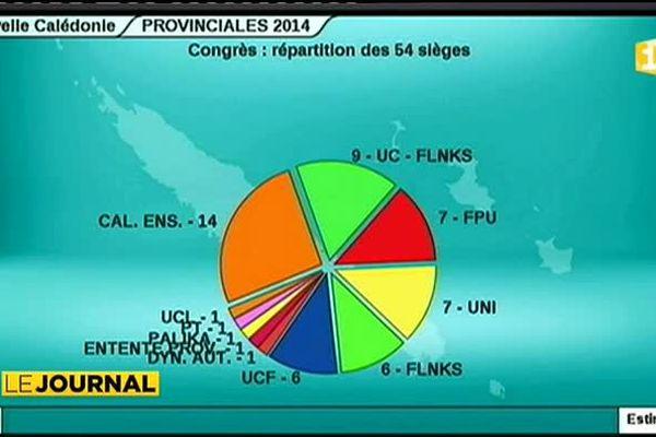 En Calédonie les indépendantistes gagnent du terrain