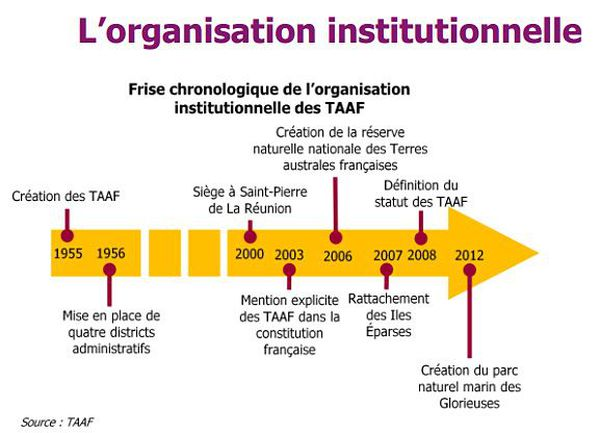 TAAF institutions