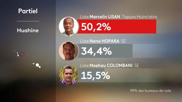 Les résultats partiels de la commune de Huahine