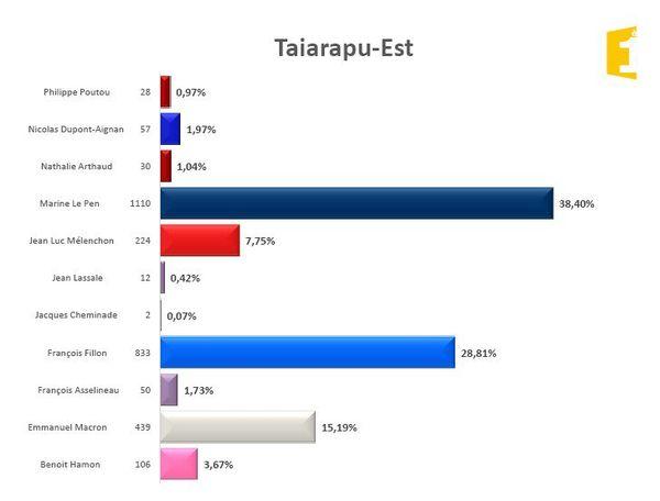 Tairapu Est
